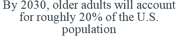 By 2030, older adults will account for roughly 20% of the U.S. population